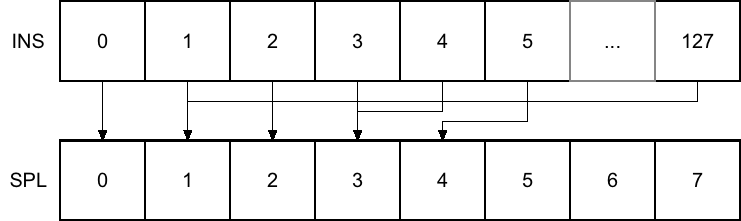 Instruments have an n:1 relation to samples, meaning each sample can be used by several instruments.