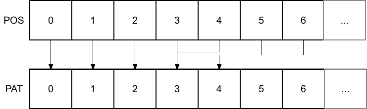 Example illustration of the ST4's song structure. Each song position can map to an arbitrary pattern.